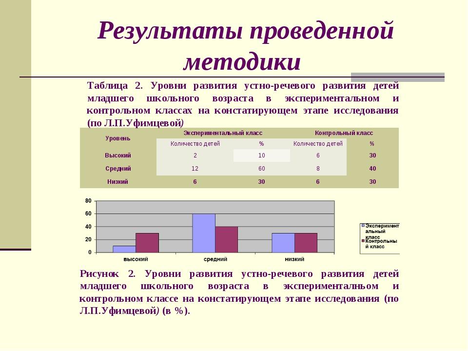 Результаты проведенной методики Таблица 2. Уровни развития устно-речевого раз...