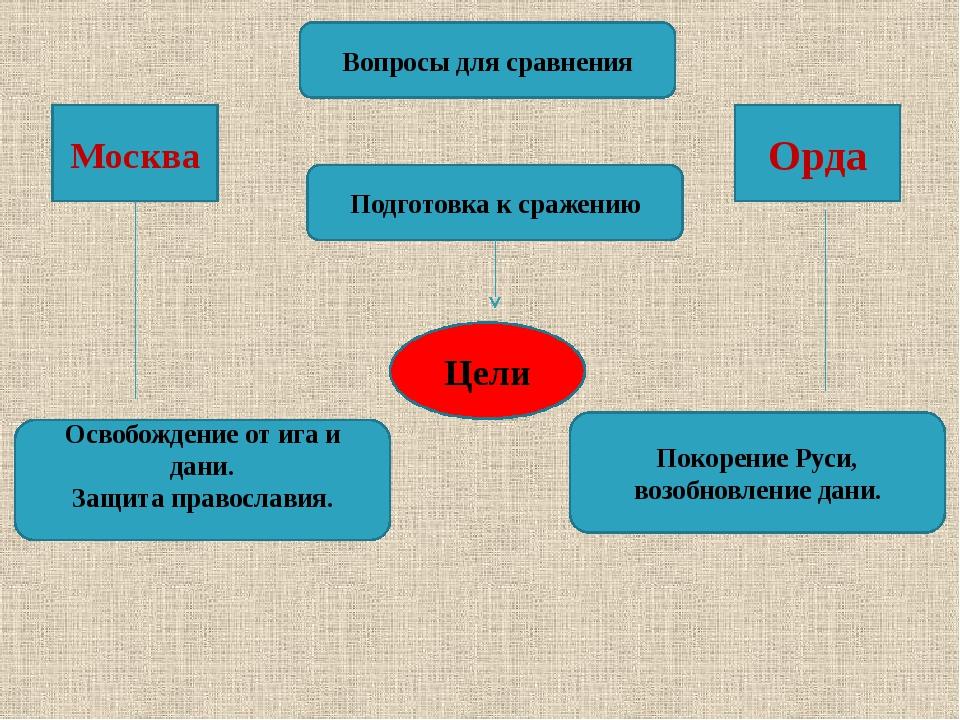 Вопросы для сравнения Подготовка к сражению Цели Москва Орда Освобождение от...