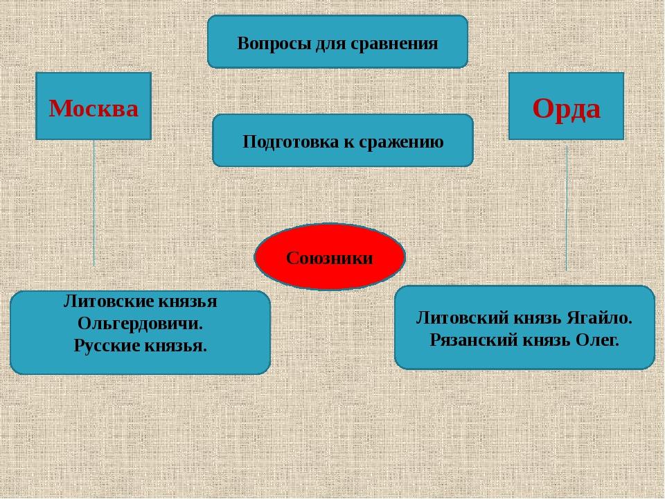Вопросы для сравнения Подготовка к сражению Союзники Москва Орда Литовские кн...