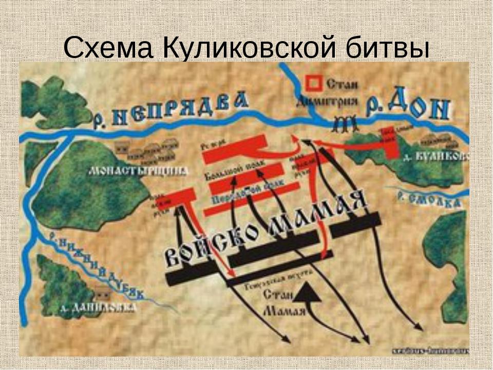 Схема Куликовской битвы