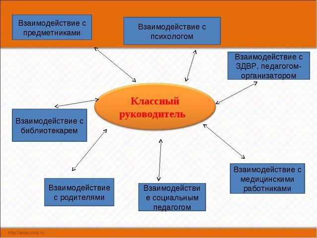 Взаимодействие с предметниками Взаимодействие с психологом Взаимодействие с З...