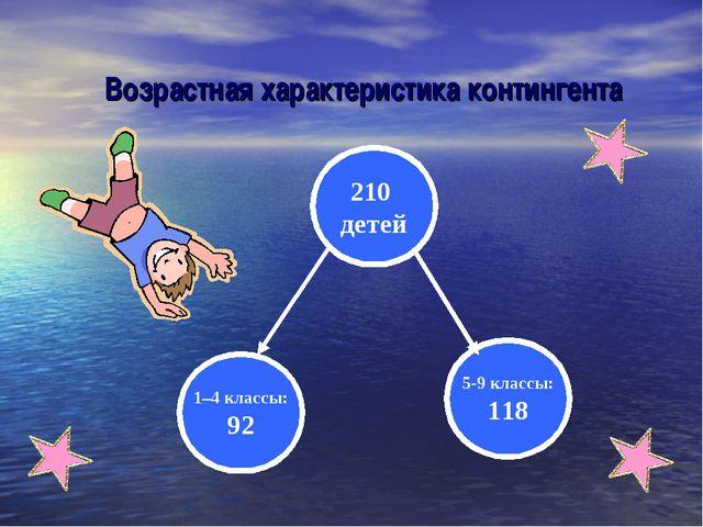 Возрастная характеристика контингента 210 детей 1–4 классы: 92 5-9 классы: 118