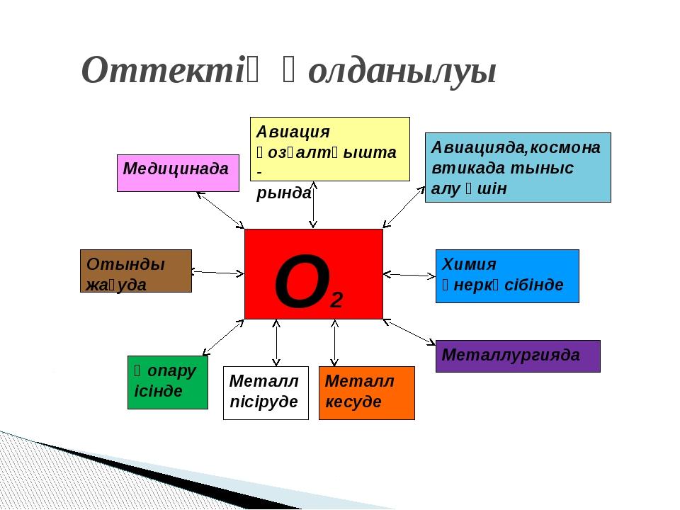 Оттектің қолданылуы О2 Медицинада Авиация қозғалтқышта- рында Авиацияда,космо...