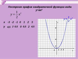 Построим график квадратичной функции вида у=ах2 4,5 2 0,5 0 0,5 2 4,5 х-3-