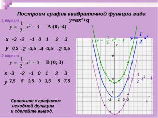 Построим график квадратичной функции вида у=ах2+q 0,5 -2 -3,5 -4 -3,5 -2 0,5