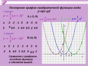 Построим график квадратичной функции вида у=а(х+p)2 0 0,5 2 4,5 0,5 2 4,5 Ср