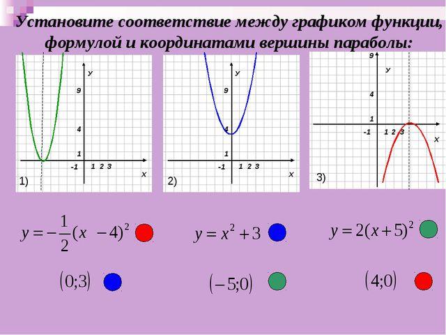У Установите соответствие между графиком функции, формулой и координатами вер...