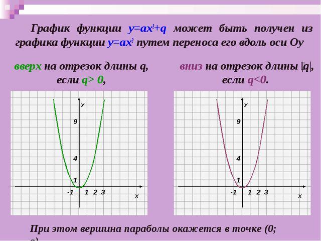 График функции у=ах2+q может быть получен из графика функции у=ах2 путем пер...