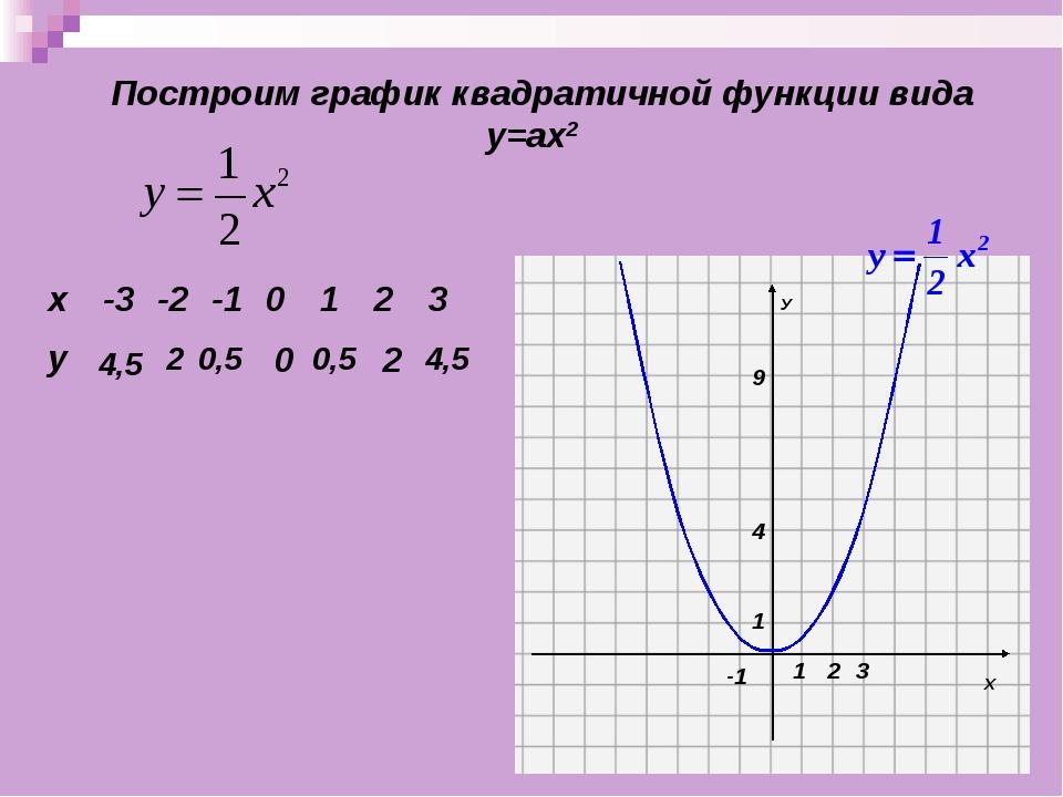 Построим график квадратичной функции вида у=ах2 4,5 2 0,5 0 0,5 2 4,5 х-3-...