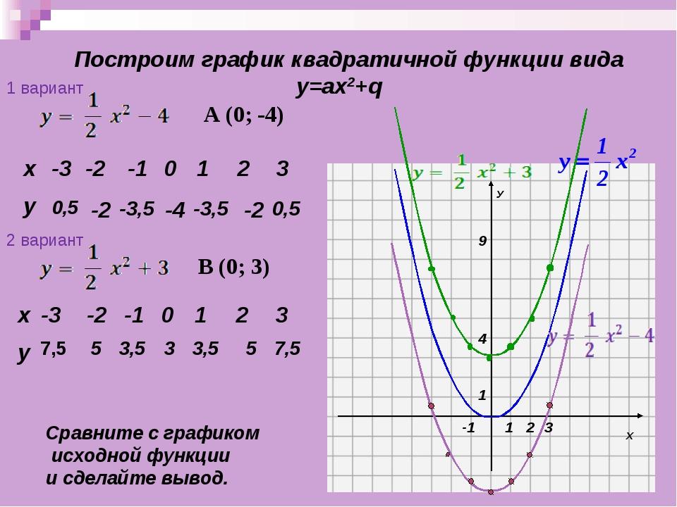 Построим график квадратичной функции вида у=ах2+q 0,5 -2 -3,5 -4 -3,5 -2 0,5...