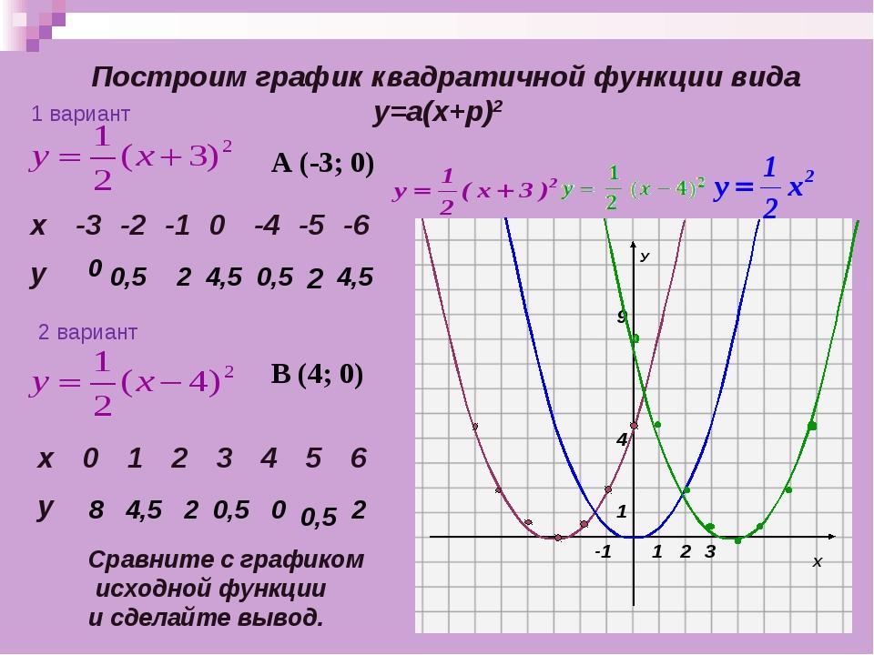 Построим график квадратичной функции вида у=а(х+p)2 0 0,5 2 4,5 0,5 2 4,5 Ср...