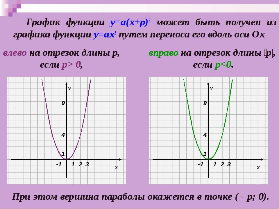 График функции у=а(х+p)2 может быть получен из графика функции у=ах2 путем п...