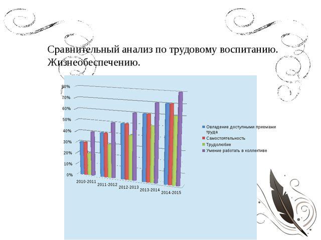 Сравнительный анализ по трудовому воспитанию. Жизнеобеспечению.