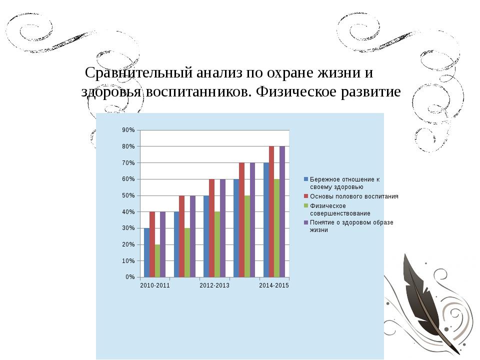 Сравнительный анализ по охране жизни и здоровья воспитанников. Физическое ра...