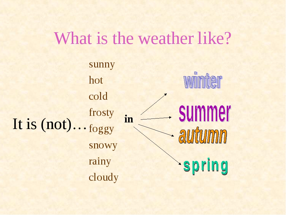 What is the weather like? It is (not)… sunny hot cold frosty foggy snowy rain...