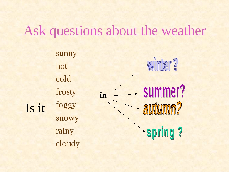 Ask questions about the weather Is it sunny hot cold frosty foggy snowy rainy...