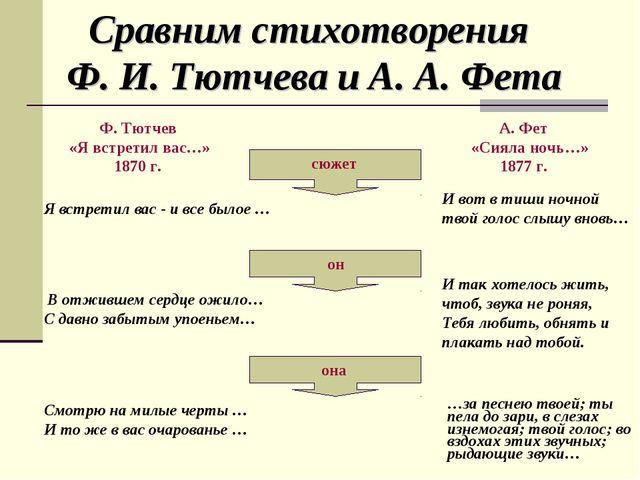 Сравним стихотворения Ф. И. Тютчева и А. А. Фета Ф. Тютчев «Я встретил вас…»...