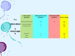 Школьный уровеньМуниципальный уровеньРегиональный уровеньВсего звезд 9 а