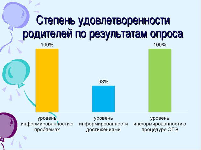 Степень удовлетворенности родителей по результатам опроса