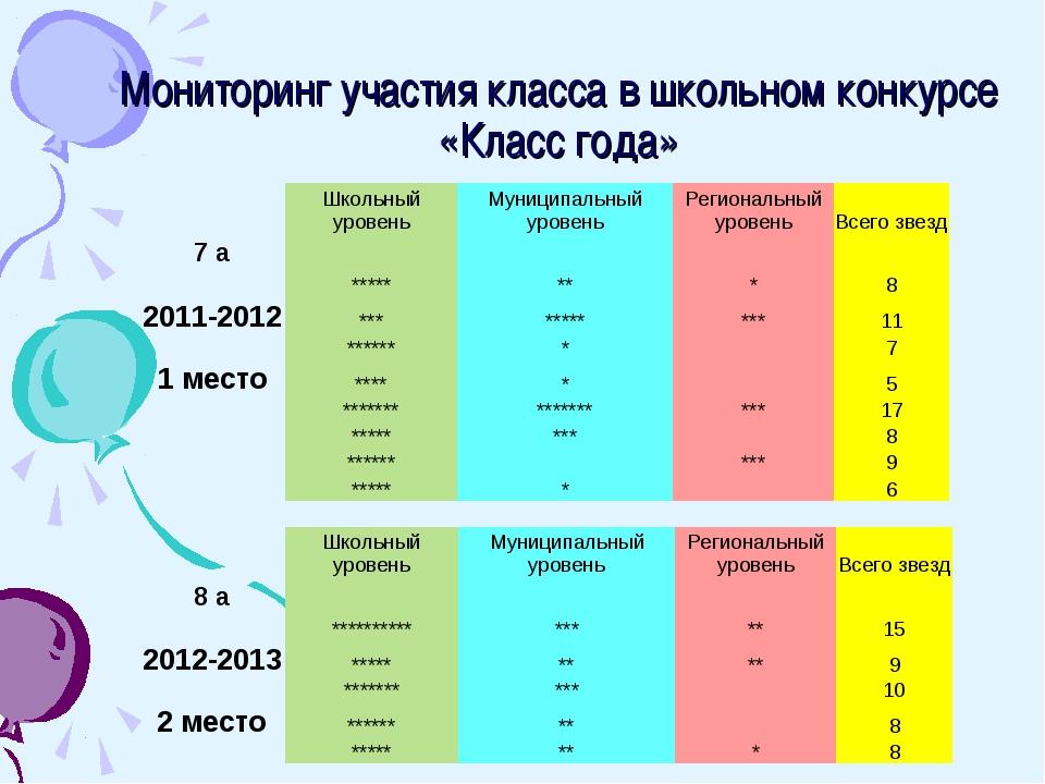 Мониторинг участия класса в школьном конкурсе «Класс года» Школьный уровень...