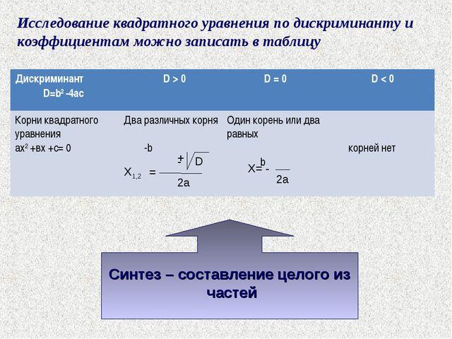 Исследование квадратного уравнения по дискриминанту и коэффициентам можно зап...