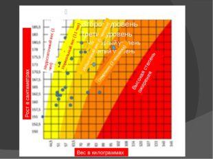Вес в килограммах Рост в сантиметрах Недостаточный вес (1 чел) Нормальный ве