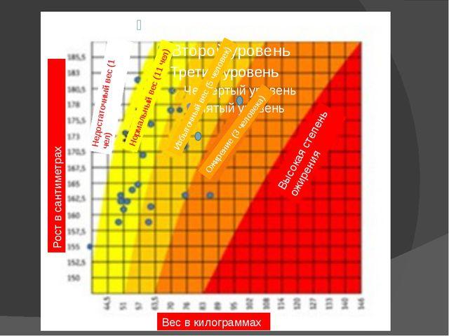 Вес в килограммах Рост в сантиметрах Недостаточный вес (1 чел) Нормальный ве...