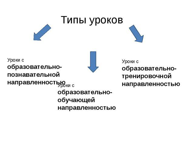 Типы уроков Уроки с образовательно-познавательной направленностью Уроки с обр...