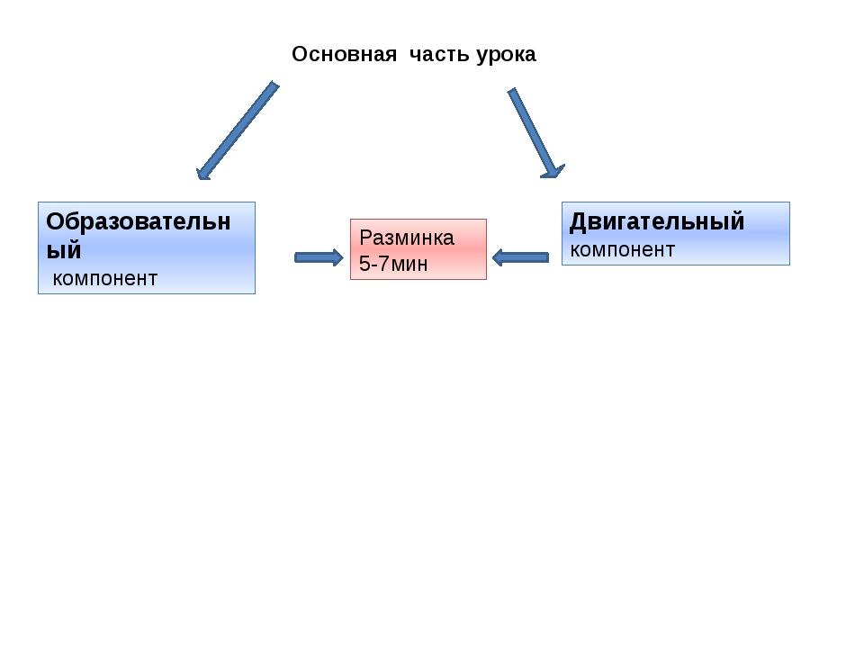 Основная часть урока Образовательный компонент Двигательный компонент Размин...