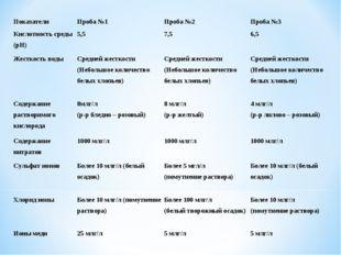 ПоказателиПроба №1Проба №2Проба №3 Кислотность среды (рН)5,57,56,5 Жест