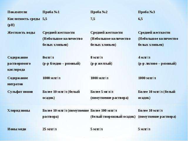 ПоказателиПроба №1Проба №2Проба №3 Кислотность среды (рН)5,57,56,5 Жест...