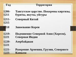 Год Территория 1206-1211 Тангутское царство. Покорены киргизы, буряты, якут