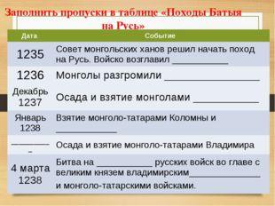 Заполнить пропуски в таблице «Походы Батыя на Русь» Дата Событие 1235Совет