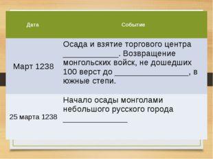 Дата Событие Март 1238Осада и взятие торгового центра ____________. Возвращ