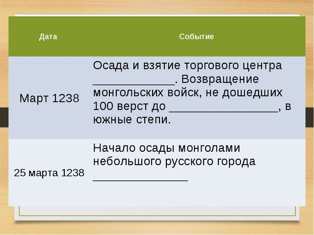 Дата Событие Март 1238Осада и взятие торгового центра ____________. Возвращ...