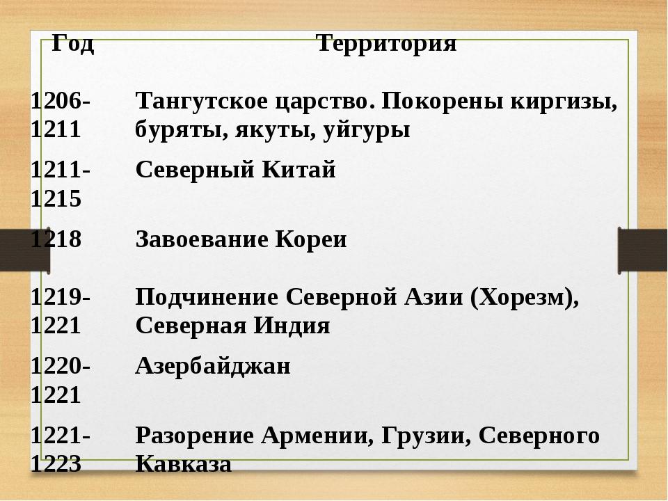 Год Территория 1206-1211 Тангутское царство. Покорены киргизы, буряты, якут...