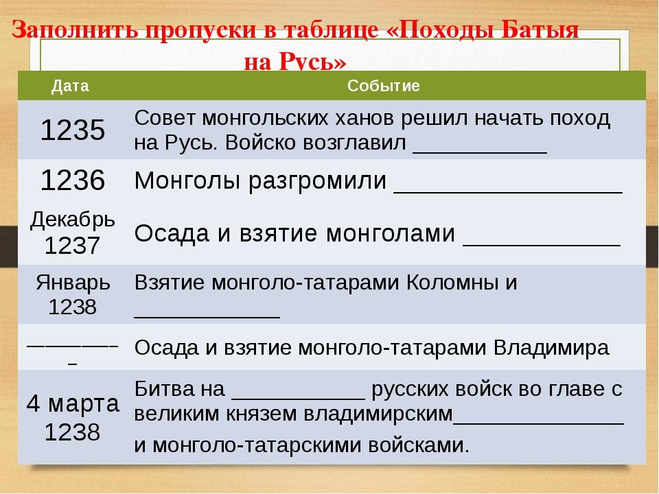 Заполнить пропуски в таблице «Походы Батыя на Русь» Дата Событие 1235Совет...