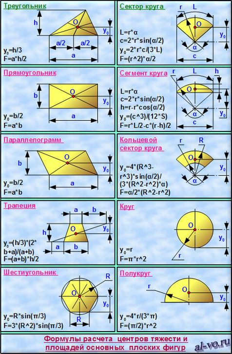 Формулы расчета центров тяжести и площадей плоских фигур