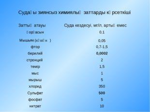 Судағы зиянсыз химиялық заттарды көрсеткіші Заттың атауыСуда кездесуі, мг/л