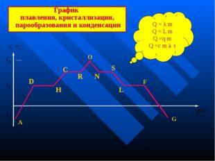 График плавления, кристаллизации, парообразования и конденсации А O F G R S