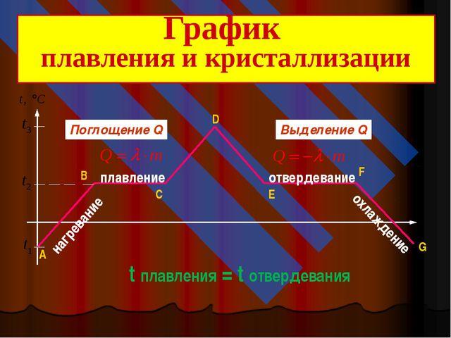 плавление нагревание отвердевание охлаждение Поглощение Q Выделение Q t плав...