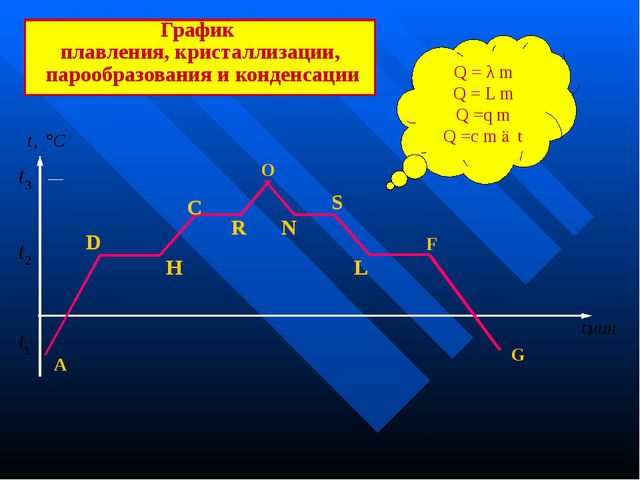 График плавления, кристаллизации, парообразования и конденсации А O F G R S...
