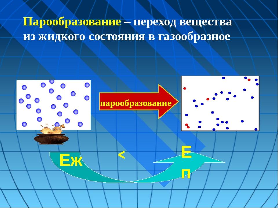 парообразование < Еп Еж Парообразование – переход вещества из жидкого состоя...