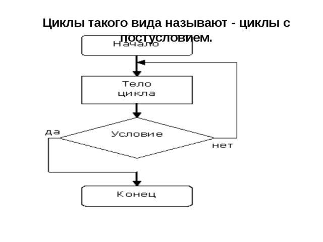 Циклы такого вида называют - циклы с постусловием.