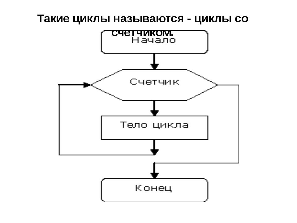 Такие циклы называются - циклы со счетчиком.