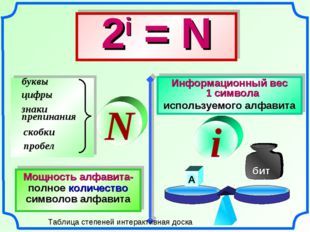 N Мощность алфавита- полное количество символов алфавита 2i= N Информационны