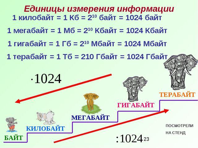 1 килобайт = 1 Кб = 210 байт = 1024 байт 1 мегабайт = 1 Мб = 210 Кбайт = 1024...