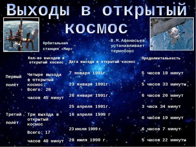 В.М.Афанасьев устанавливает термобокс Орбитальная станция«Мир» Кол-во выхо...