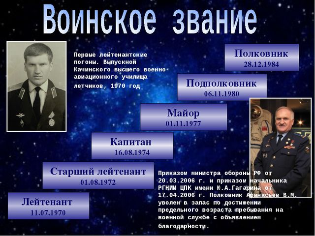 Лейтенант 11.07.1970 Старший лейтенант 01.08.1972 Капитан 16.08.1974 Майор 01...