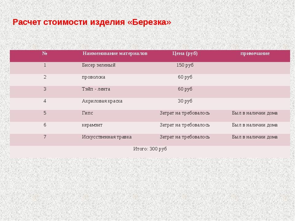 Расчет стоимости изделия «Березка» № Наименование материалов Цена (руб) приме...
